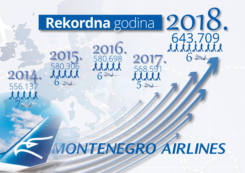 Montenegro Airlines, statistika