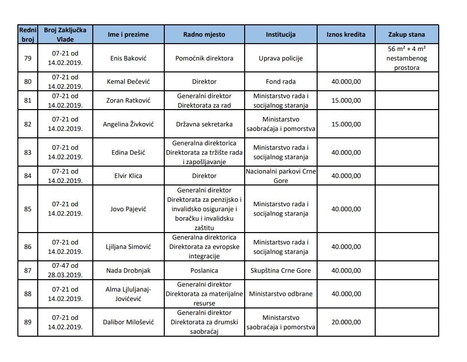 Spisak funkcionera kojima su dodijeljeni stanovi ili krediti pod povoljnim uslovima